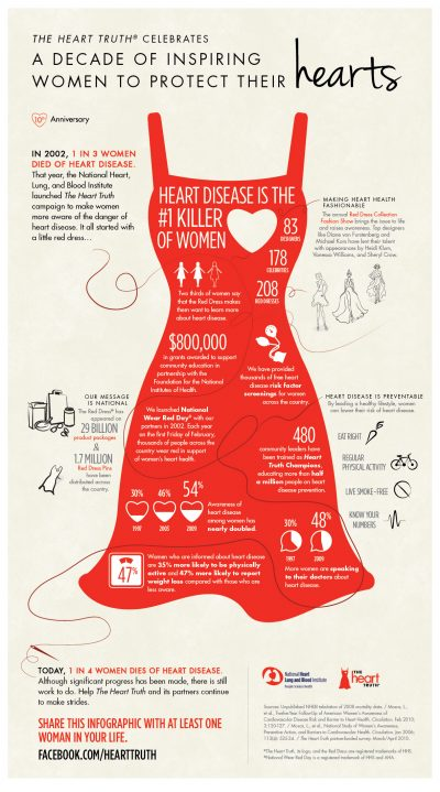 red dress cardiac facts infographic
